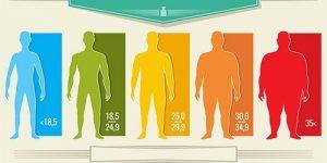 История вашей массы тела предсказывает риск развития сердечной недостаточности