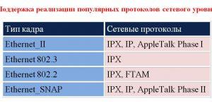 Формат кадра Ethernet: типы, первоначальная версия и внутренняя модификация